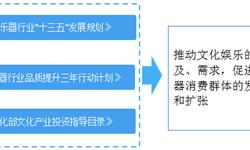 2018年中国键盘类<em>乐器</em>行业市场概述与发展前景分析 品质生活的提升成为行业发展驱动力【组图】