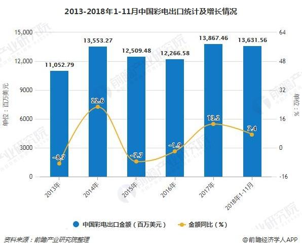 2013-2018年1-11月中国彩电出口统计及增长情况