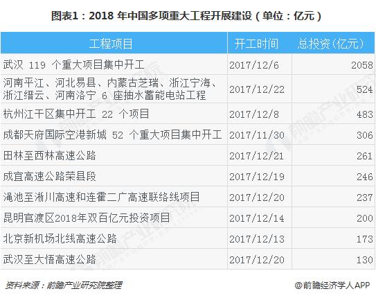 图表1:2018 年中国多项重大工程开展建设(单位:亿元)