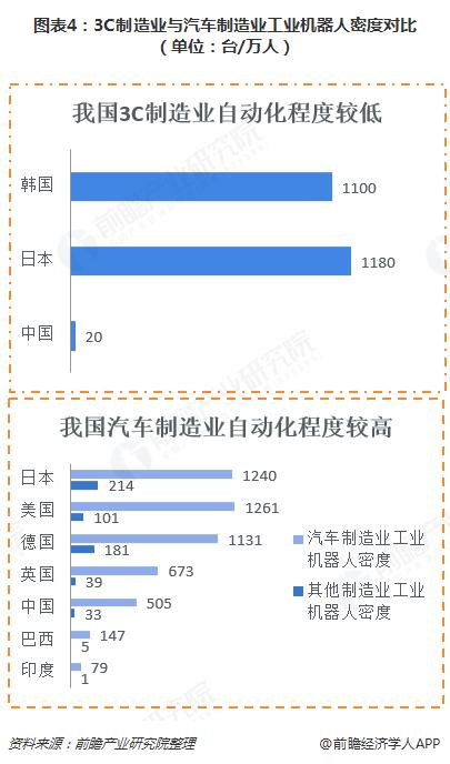 图表4:3C制造业与汽车制造业工业机器人密度对比(单位:台/万人)