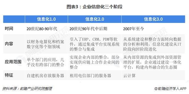 图表3:企业信息化三个阶段