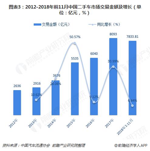 图表3:2012-2018年前11月中国二手车市场交易金额及增长(单位:亿元,%)