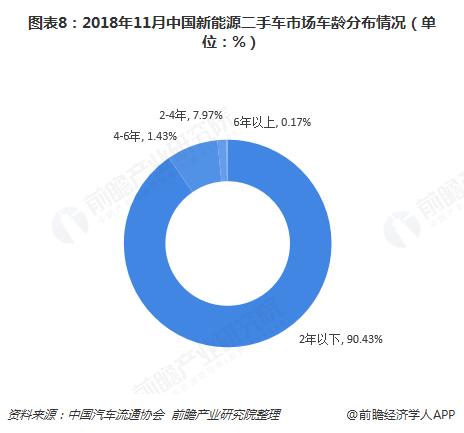 图表8:2018年11月中国新能源二手车市场车龄分布情况(单位:%)