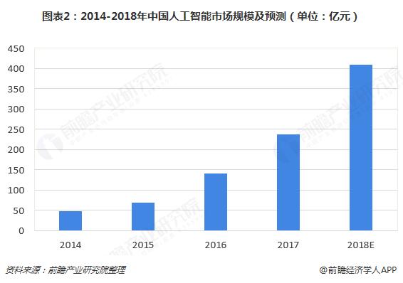 图表2:2014-2018年中国人工智能市场规模及预测(单位:亿元)