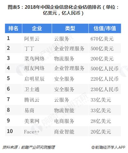 图表5:2018年中国企业信息化企业估值排名(单位:亿美元,亿人民币)