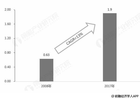 2008-2017年中国主题公园游客数量统计及增长情况