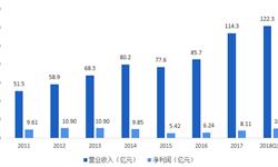 十张图带你了解中国首家替硝唑片通过仿制药一致性评价的企业——科伦药业