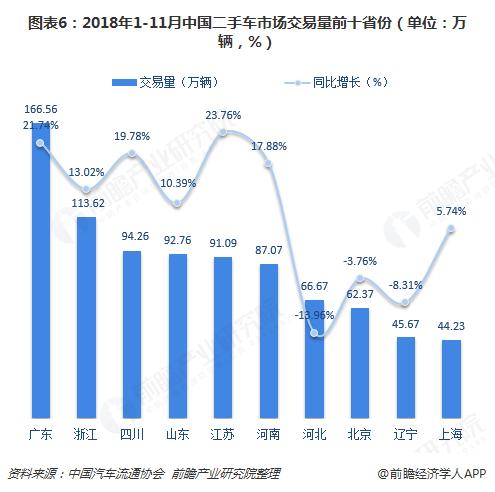 图表6:2018年1-11月中国二手车市场交易量前十省份(单位:万辆,%)