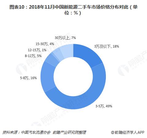 图表10:2018年11月中国新能源二手车市场价格分布对此(单位:%)