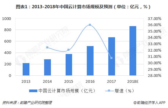 图表1:2013-2018年中国云计算市场规模及预测(单位:亿元,%)