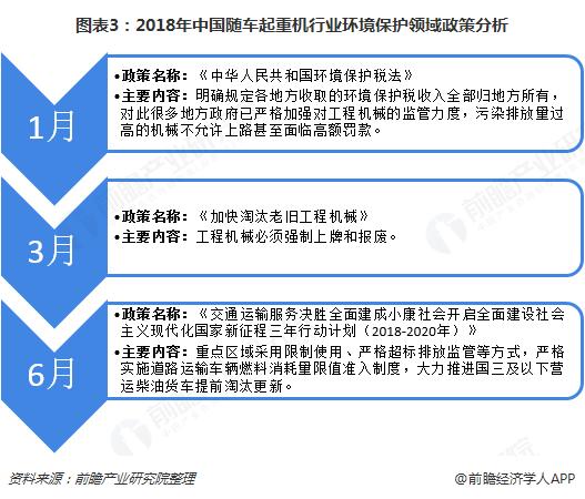 图表3:2018年中国随车起重机行业环境保护领域政策分析