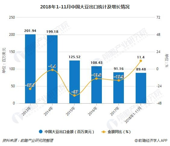 2018年1-11月中国大豆出口统计及增长情况