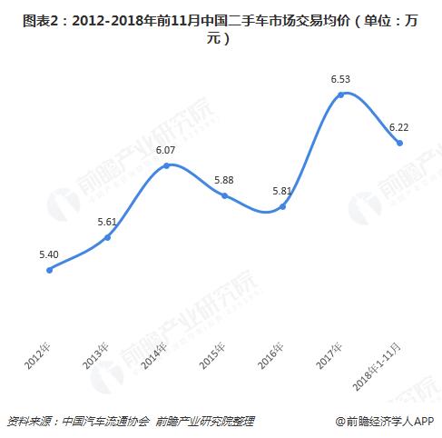 图表2:2012-2018年前11月中国二手车市场交易均价(单位:万元)