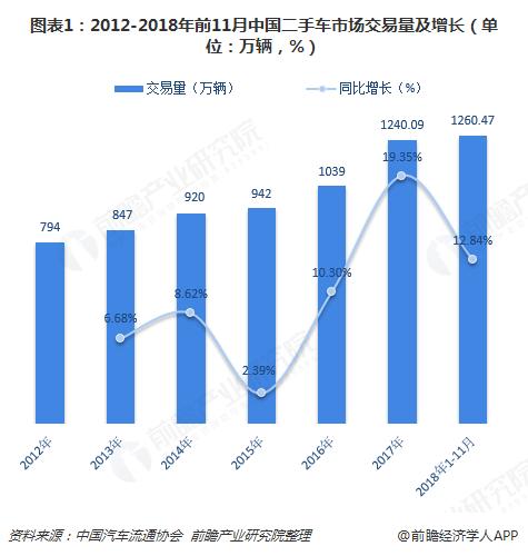 图表1:2012-2018年前11月中国二手车市场交易量及增长(单位:万辆,%)