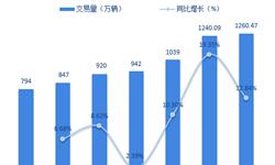 十张图了解2018年1-11月中国二手车市场表现 整体发展态势稳定