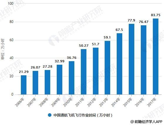 2006-2017年中国通航飞机飞行作业时间统计情况