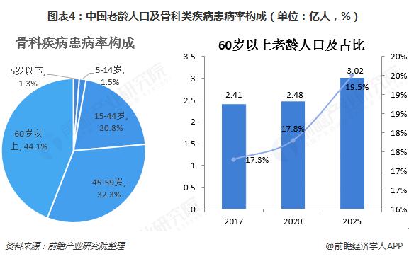 图表4:中国老龄人口及骨科类疾病患病率构成(单位:亿人,%)