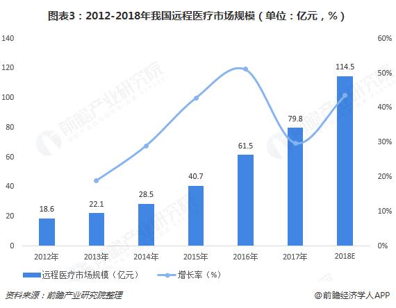 图表3:2012-2018年我国远程医疗市场规模(单位:亿元,%)