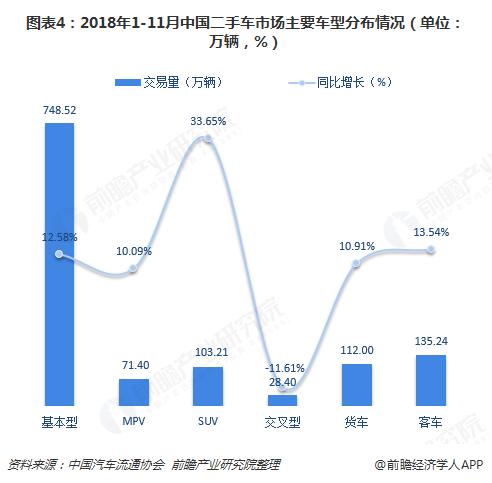 图表4:2018年1-11月中国二手车市场主要车型分布情况(单位:万辆,%)