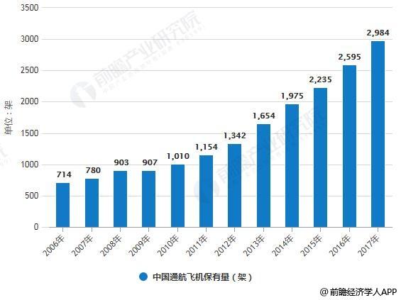 2006-2017年中国通航飞机保有量统计情况