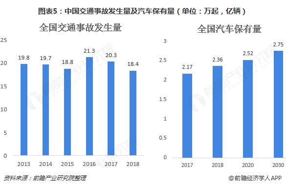图表5:中国交通事故发生量及汽车保有量(单位:万起,亿辆)