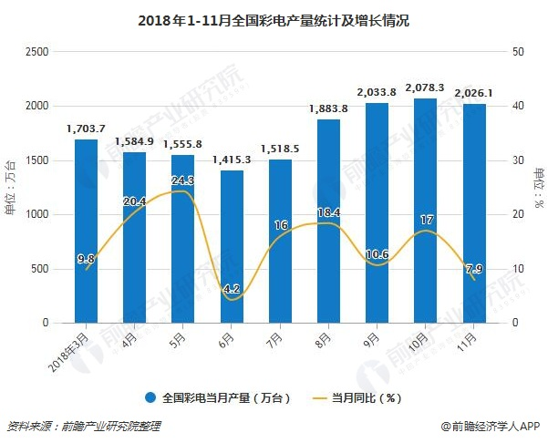 2018年1-11月全国彩电产量统计及增长情况
