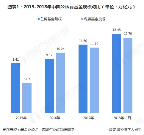 图表1:2015-2018年中国公私募基金规模对比(单位:万亿元)