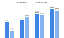 十张图解读2018年中国创投市场 从狂热回归理性