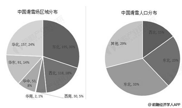 2017中国冰雪产业区域、人口分布情况(单位:%)