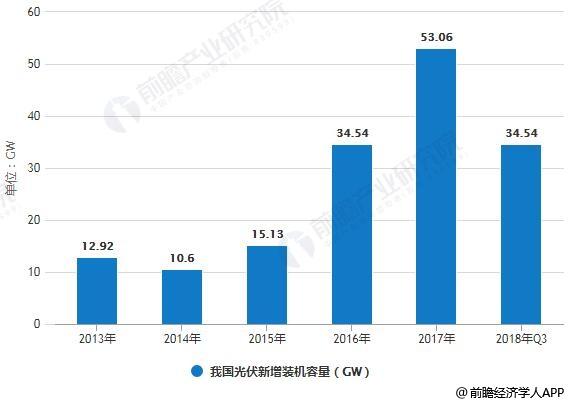 2013-2018年我国光伏装机容量统计情况