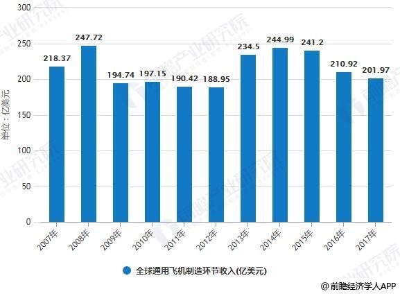 2007-2017年全球通用飞机制造环节收入统计情况