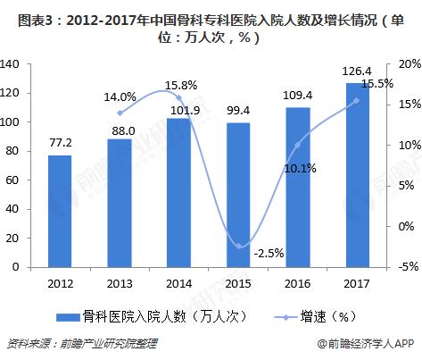 图表3:2012-2017年中国骨科专科医院入院人数及增长情况(单位:万人次,%)