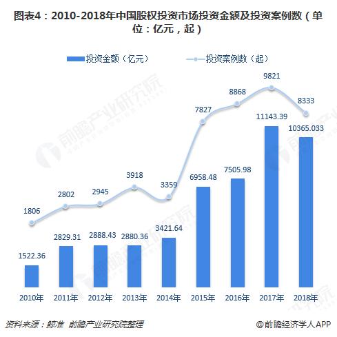 图表4:2010-2018年中国股权投资市场投资金额及投资案例数(单位:亿元,起)