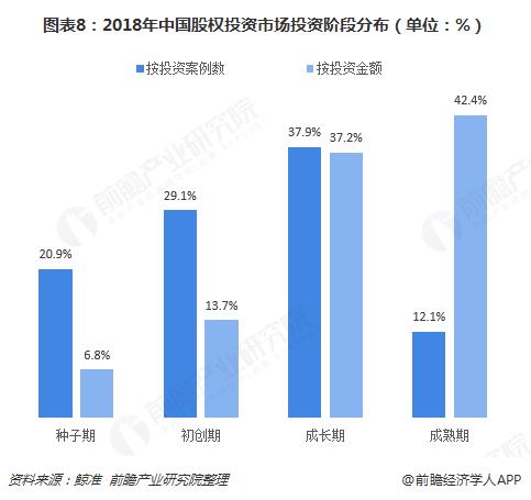 图表8:2018年中国股权投资市场投资阶段分布(单位:%)