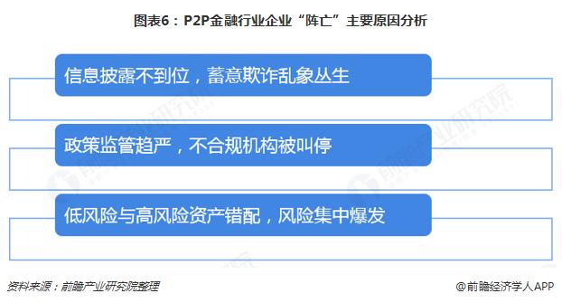 """图表6:P2P金融行业企业""""阵亡""""主要原因分析"""