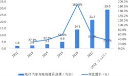 2018年中国<em>电动汽车</em>充电站行业市场规模与行业竞争格局分析 市场集中度高【组图】