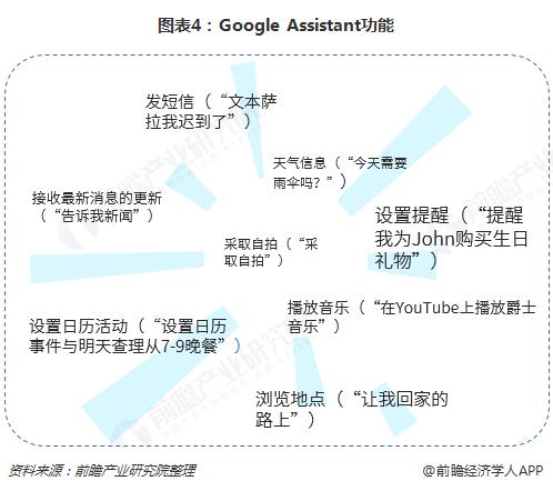 图表4:Google Assistant功能