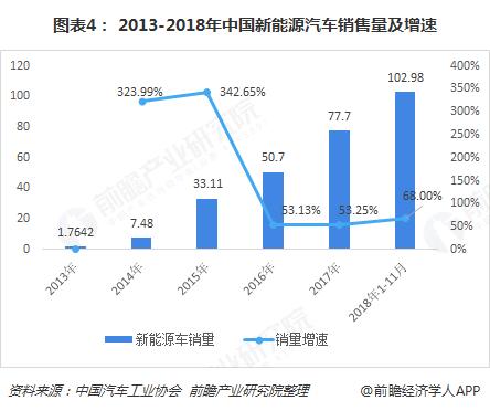 图表4: 2013-2018年中国新能源汽车销售量及增速