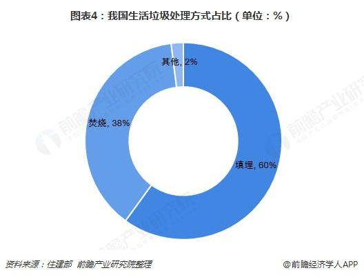 图表4:我国生活垃圾处理方式占比(单位:%)