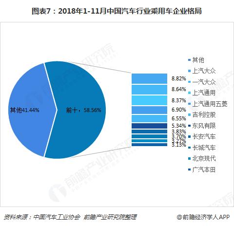 图表7:2018年1-11月中国汽车行业乘用车企业格局