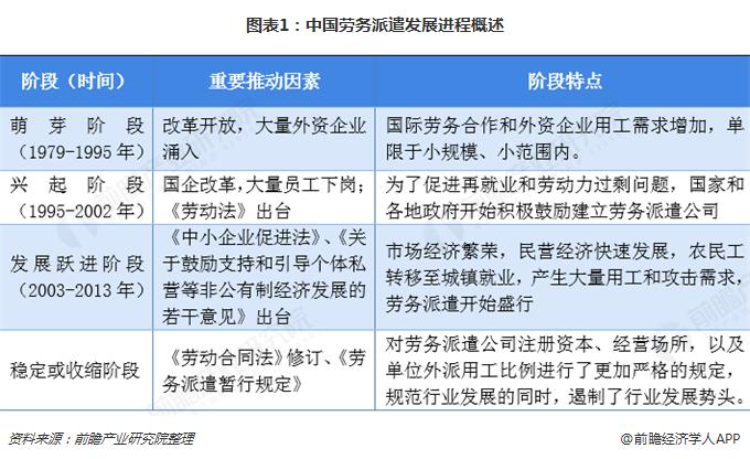 图表1:中国劳务派遣发展进程概述