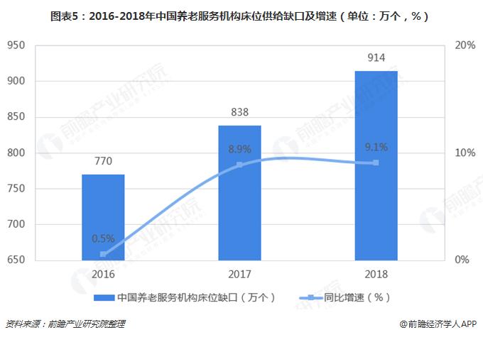 图表5:2016-2018年中国养老服务机构床位供给缺口及增速(单位:万个,%)