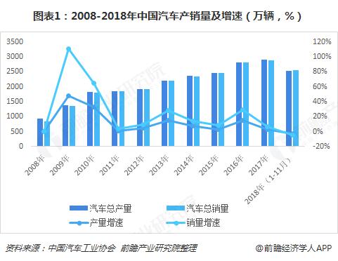"""鼓励农民汽车消费,""""汽车下乡""""在即,十张图看清2018年中国汽车市场规模、竞争格局与消费趋势"""
