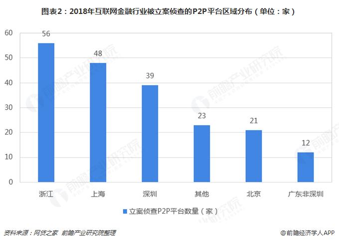 图表2:2018年互联网金融行业被立案侦查的P2P平台区域分布(单位:家)