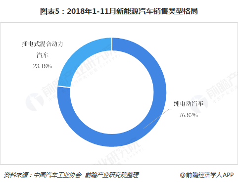 图表5:2018年1-11月新能源汽车销售类型格局