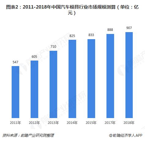 图表2:2011-2018年中国汽车模具行业市场规模测算(单位:亿元)