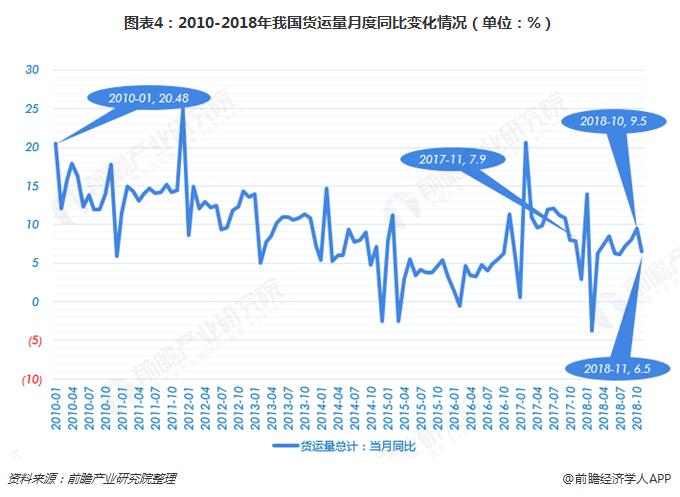 图表4:2010-2018年我国货运量月度同比变化情况(单位:%)