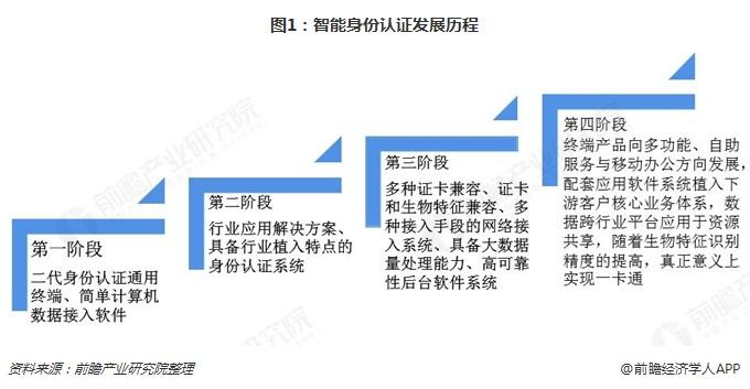 图1:智能身份认证发展历程