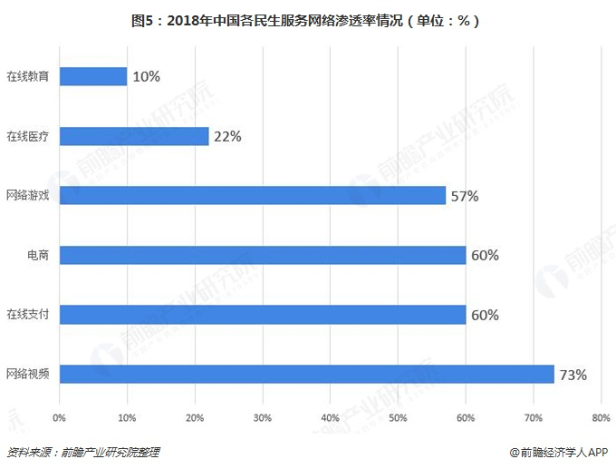 图5:2018年中国各民生服务网络渗透率情况(单位:%)