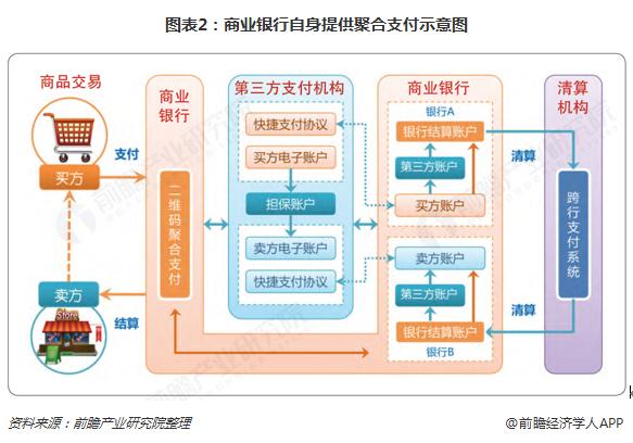 图表2:商业银行自身提供聚合支付示意图
